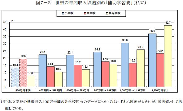 世帯の年間収入別の補助学習費の状況(私立)