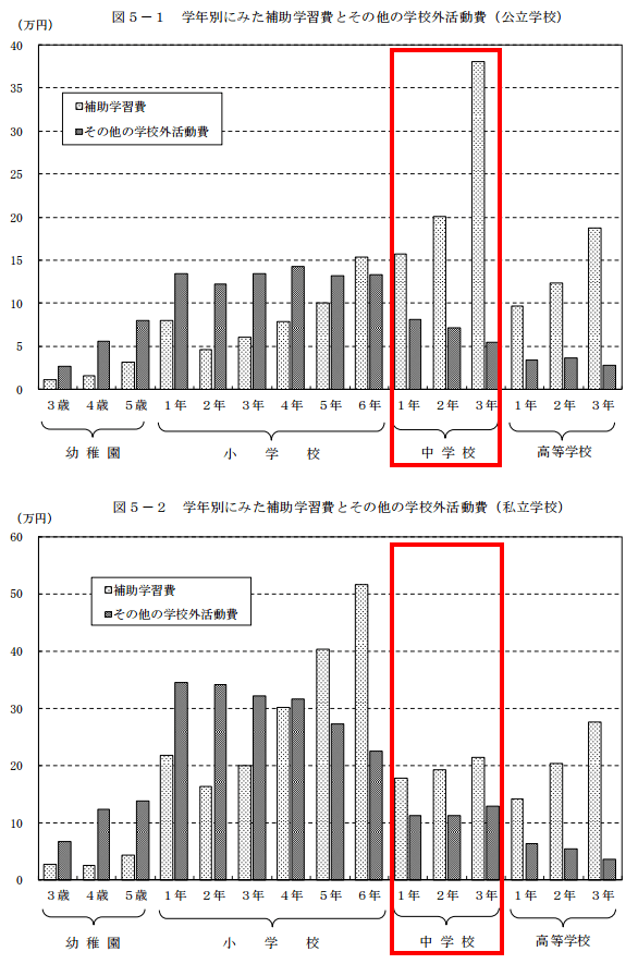 平成26年度版文部科学省「子供の学習費調査」
