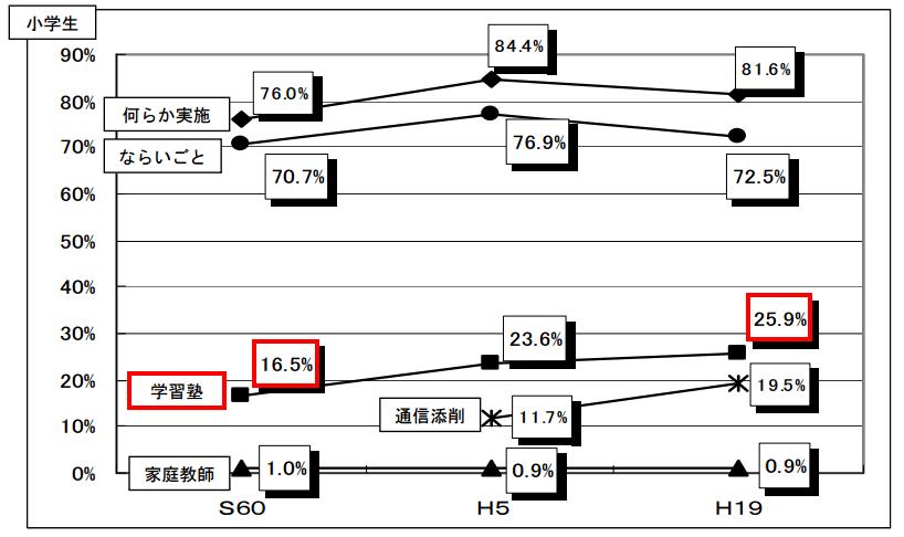 小学生における学習塾の経年変化