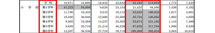 文部科学省「子供の学習費調査」学年別補助学習費