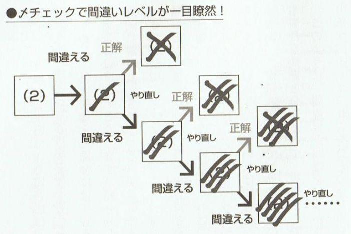 繁田和貴先生のシメバツチェック法